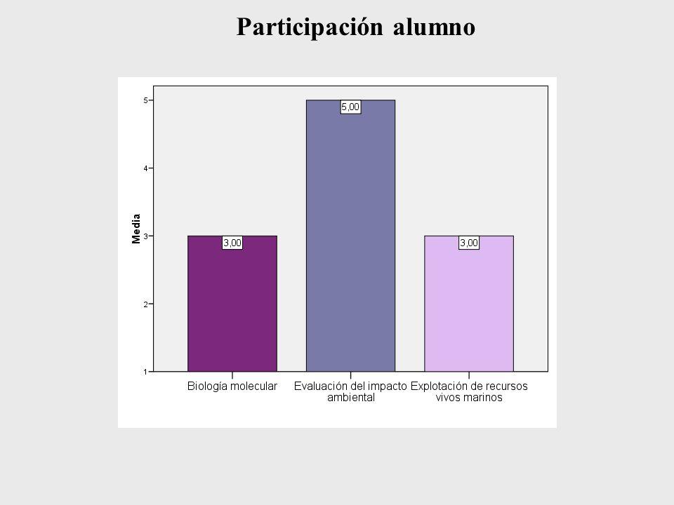 Participación alumno