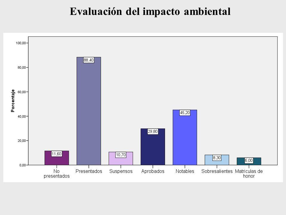 Evaluación del impacto ambiental