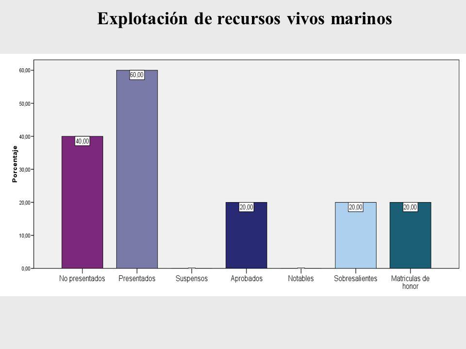 Explotación de recursos vivos marinos