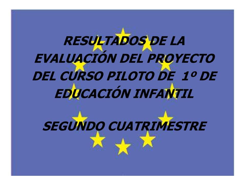 RESULTADOS DE LA EVALUACIÓN DEL PROYECTO DEL CURSO PILOTO DE 1º DE EDUCACIÓN INFANTIL SEGUNDO CUATRIMESTRE
