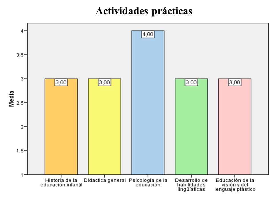 Actividades prácticas