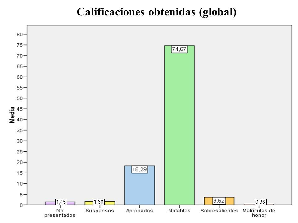 Calificaciones obtenidas (global) 1,451,600,36