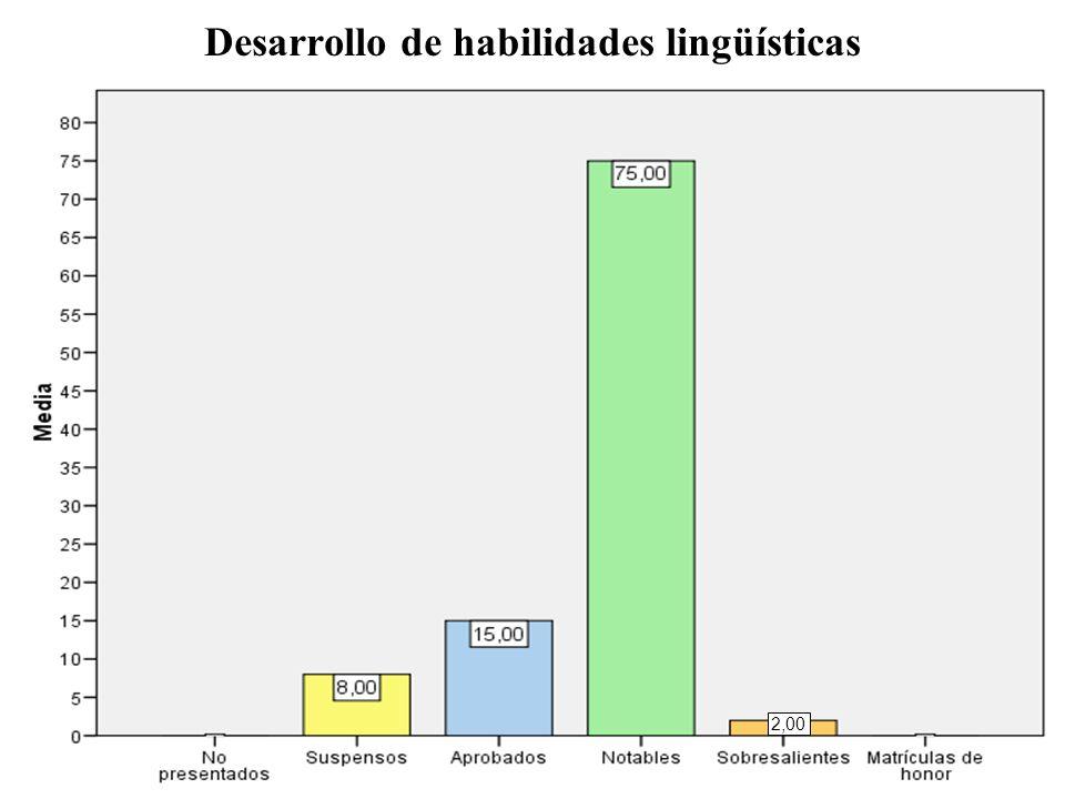 Desarrollo de habilidades lingüísticas 2,00