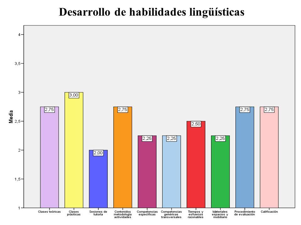 Desarrollo de habilidades lingüísticas