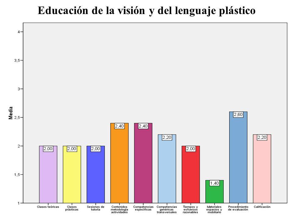 Educación de la visión y del lenguaje plástico