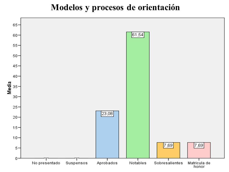 Modelos y procesos de orientación