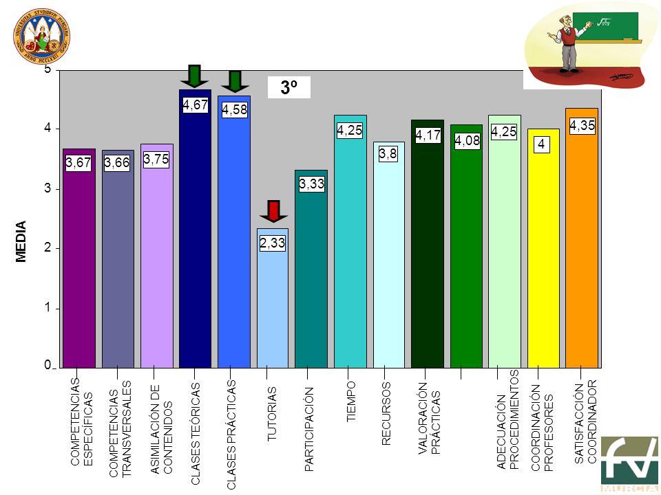 3,33 4,25 3,8 4,17 4,08 4,25 4 4,35 2,33 4,58 4,67 3,75 3,663,67 0 1 2 3 4 5 MEDIA 3º COMPETENCIAS ESPECÍFICAS COMPETENCIAS TRANSVERSALES ASIMILACIÓN DE CONTENIDOS CLASES TEÓRICAS CLASES PRÁCTICAS TUTORIAS PARTICIPACIÓN TIEMPO RECURSOS VALORACIÓN PRÁCTICAS ADECUACIÓN PROCEDIMIENTOS COORDINACIÓN PROFESORES SATISFACCIÓN COORDINADOR