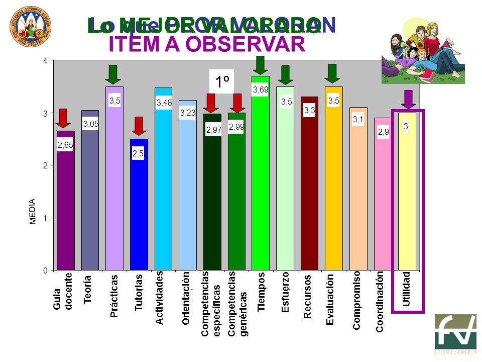 1º1º MEDIA 3 2,9 3,1 3,5 3,3 3,5 3,69 2,99 2,97 3,23 3,48 2,5 3,5 3,05 2,65 0 1 2 3 4 Guia docente Teoría Prácticas Tutorias Actividades Orientación Competencias específicas Competencias genéricas Tiempos Esfuerzo Recursos Evaluación Compromiso Coordinación Utilidad 1º Lo que PEOR VALORAN Lo MEJOR VALORADO ITEM A OBSERVAR