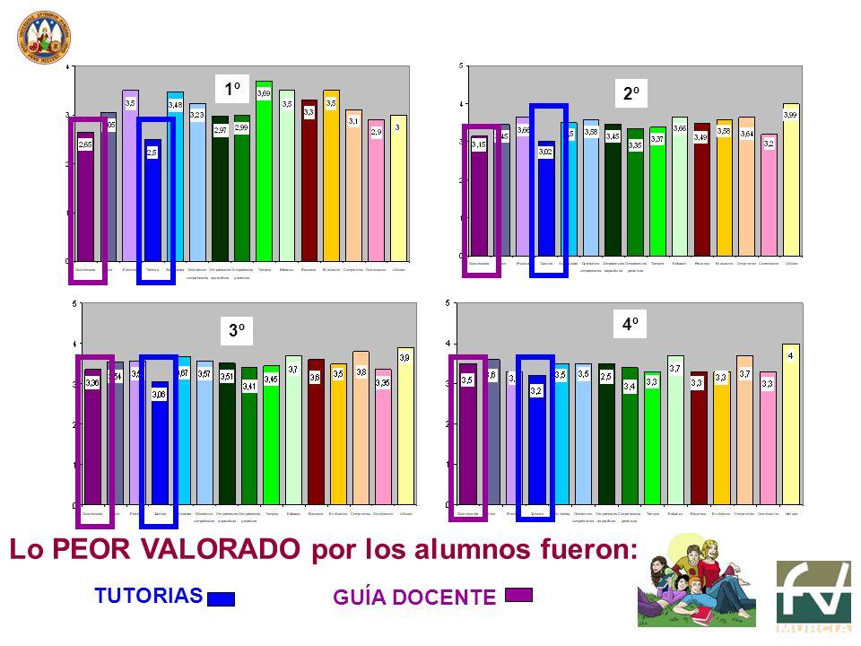 1º 2º 3º 4º Lo PEOR VALORADO por los alumnos fueron: TUTORIAS GUÍA DOCENTE