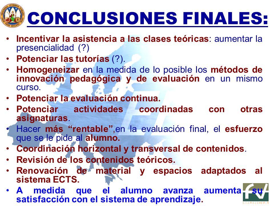 CONCLUSIONES FINALES: Incentivar la asistencia a las clases teóricas: aumentar la presencialidad (?) Potenciar las tutorías (?). Homogeneizar en la me
