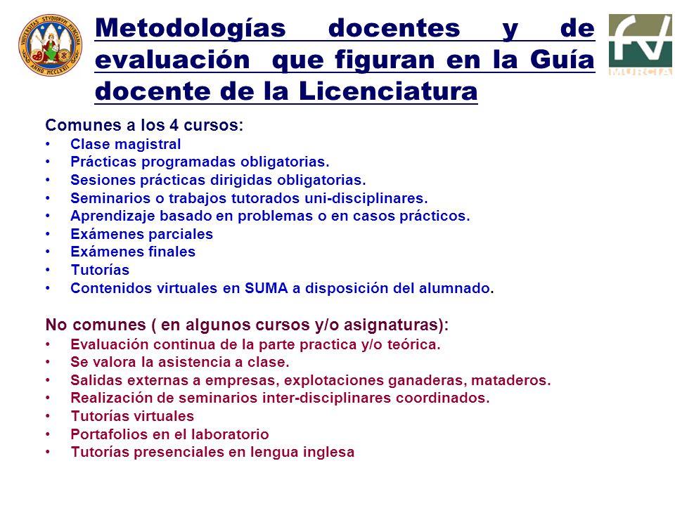 Metodologías docentes y de evaluación que figuran en la Guía docente de la Licenciatura Comunes a los 4 cursos: Clase magistral Prácticas programadas