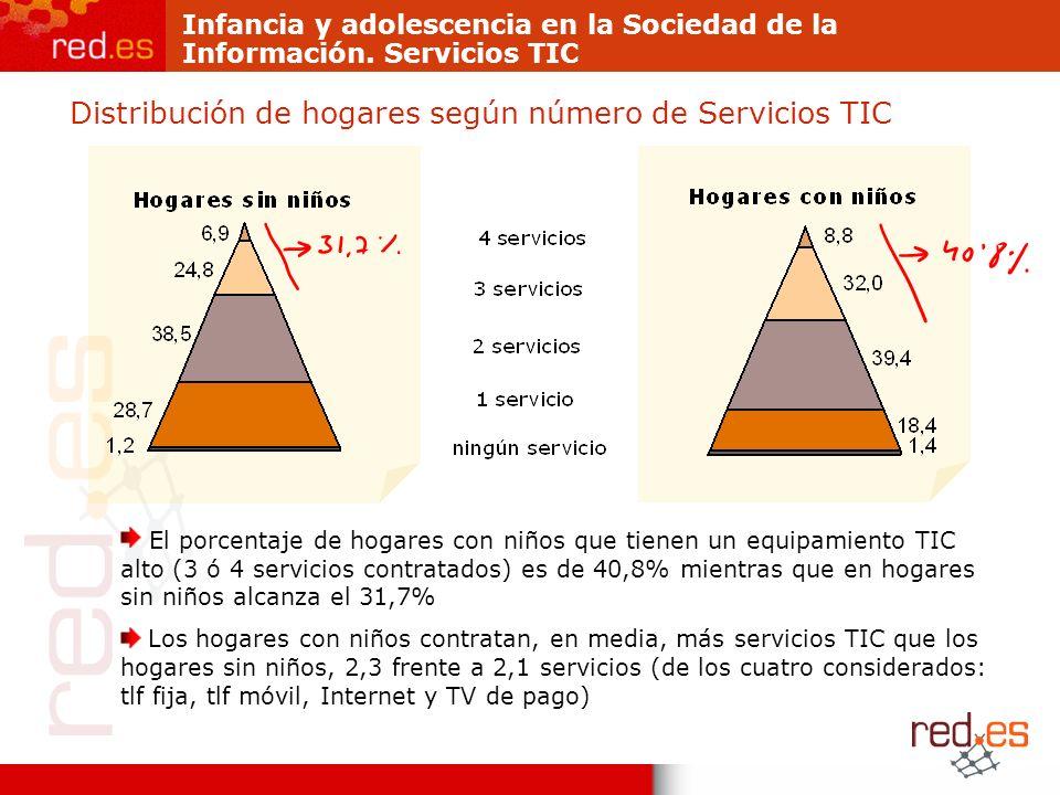 Infancia y adolescencia en la Sociedad de la Información. Servicios TIC Distribución de hogares según número de Servicios TIC El porcentaje de hogares