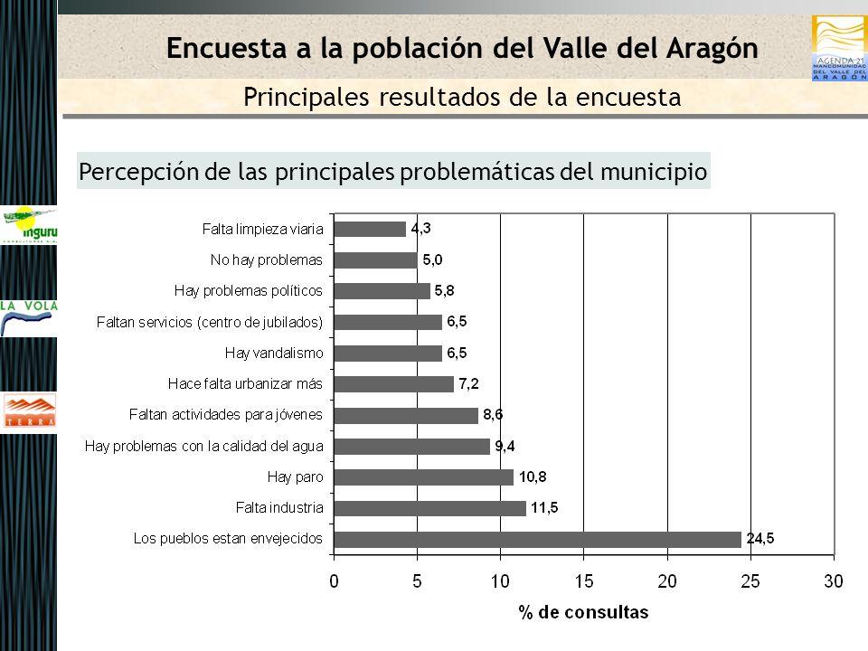 Percepción de las principales problemáticas del municipio Encuesta a la población del Valle del Aragón Principales resultados de la encuesta