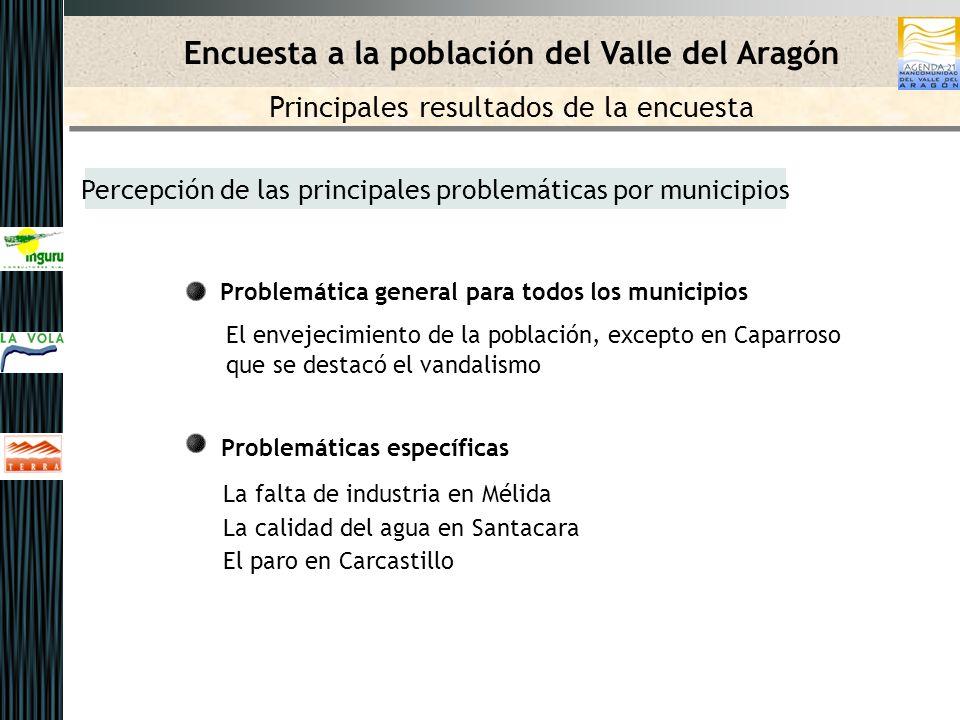 Percepción de las principales problemáticas por municipios Problemática general para todos los municipios El envejecimiento de la población, excepto e