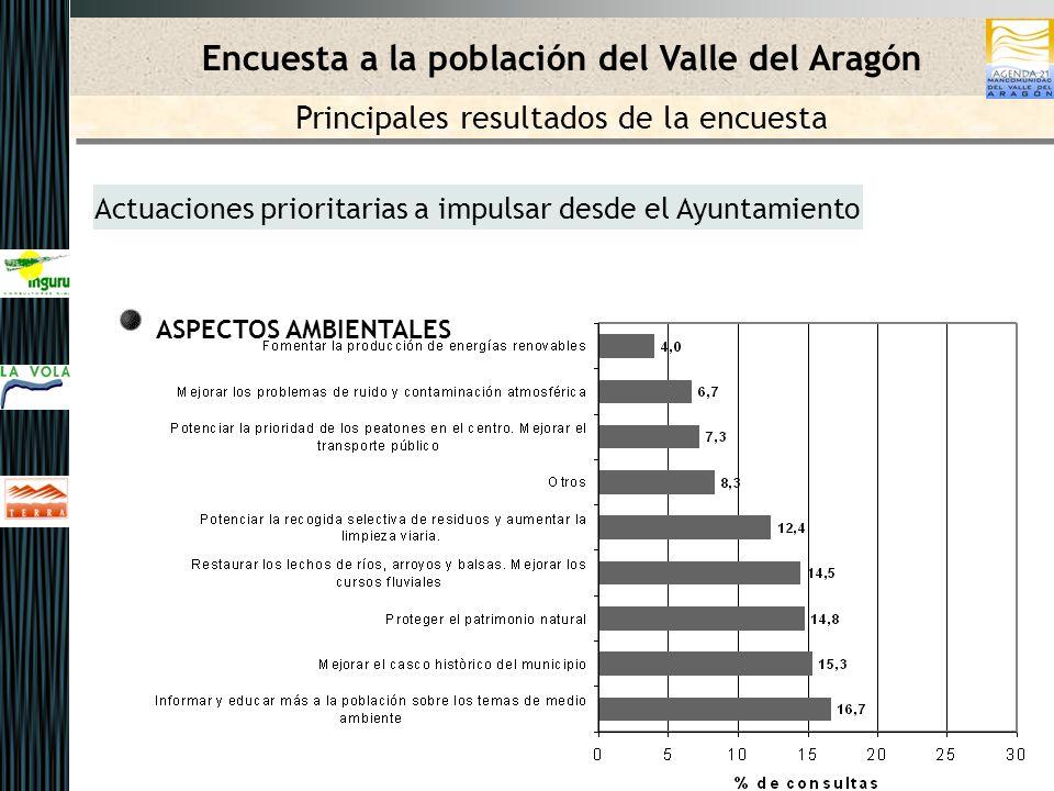 Actuaciones prioritarias a impulsar desde el Ayuntamiento ASPECTOS AMBIENTALES Encuesta a la población del Valle del Aragón Principales resultados de