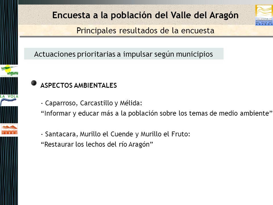 Actuaciones prioritarias a impulsar según municipios ASPECTOS AMBIENTALES - Caparroso, Carcastillo y Mélida: Informar y educar más a la población sobr