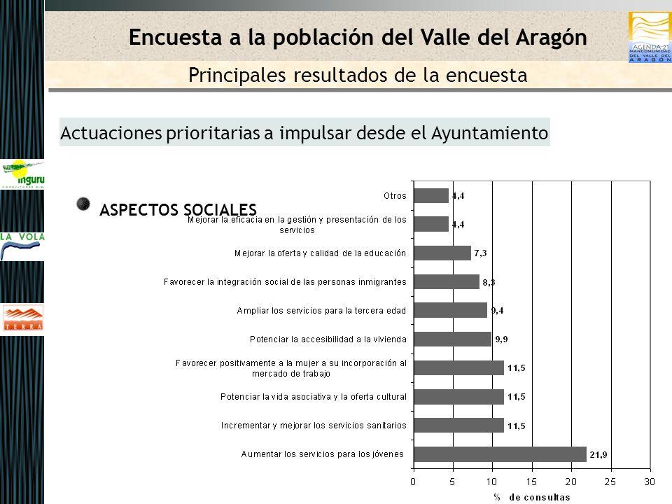 Actuaciones prioritarias a impulsar desde el Ayuntamiento ASPECTOS SOCIALES Encuesta a la población del Valle del Aragón Principales resultados de la encuesta