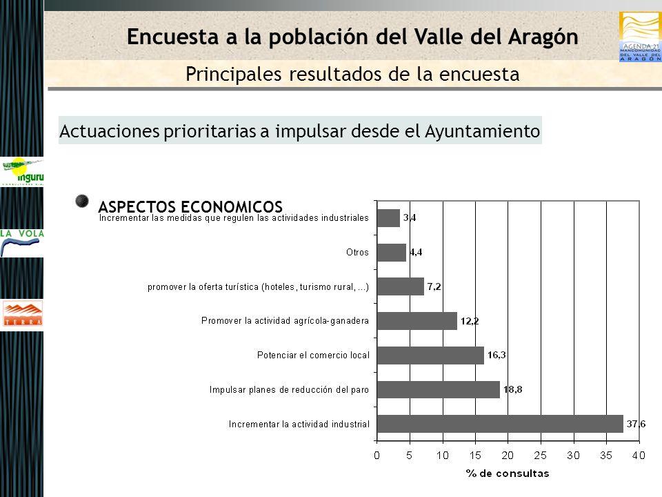 Actuaciones prioritarias a impulsar desde el Ayuntamiento ASPECTOS ECONOMICOS Encuesta a la población del Valle del Aragón Principales resultados de l