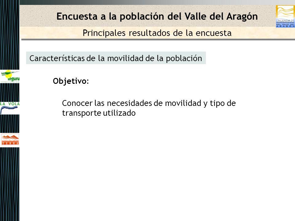 Características de la movilidad de la población Objetivo: Conocer las necesidades de movilidad y tipo de transporte utilizado Encuesta a la población del Valle del Aragón Principales resultados de la encuesta