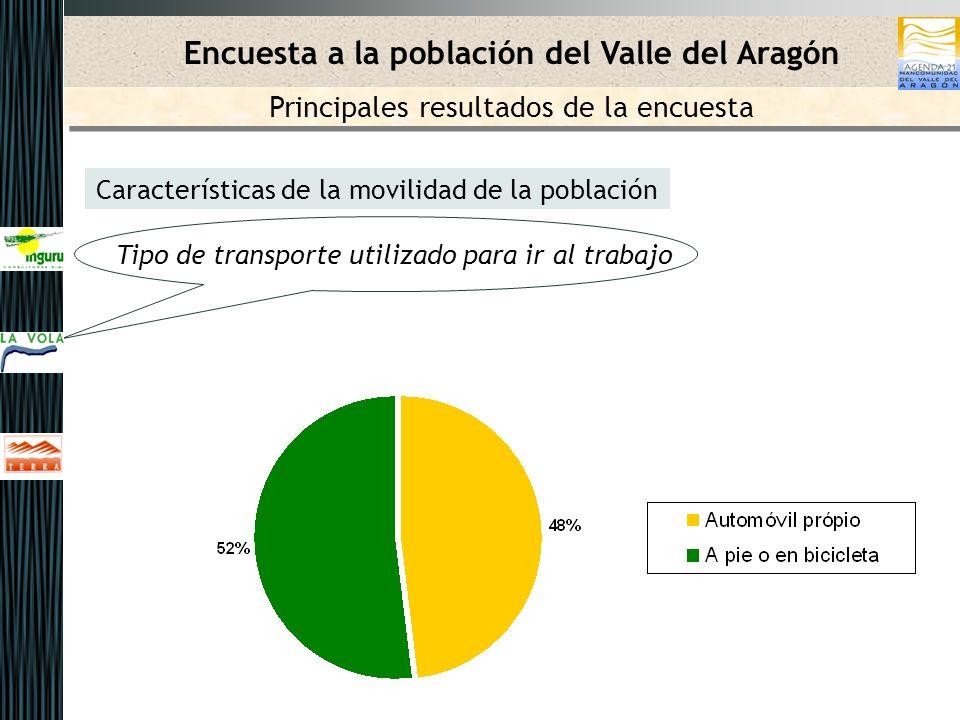 Características de la movilidad de la población Tipo de transporte utilizado para ir al trabajo Encuesta a la población del Valle del Aragón Principales resultados de la encuesta
