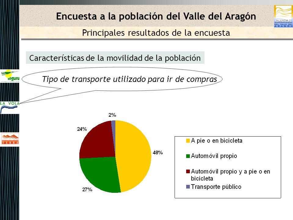 Características de la movilidad de la población Tipo de transporte utilizado para ir de compras Encuesta a la población del Valle del Aragón Principales resultados de la encuesta