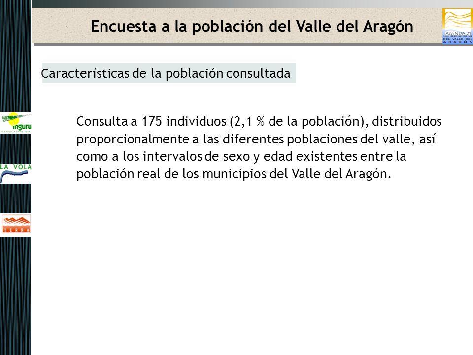 Encuesta a la población del Valle del Aragón Características de la población consultada Consulta a 175 individuos (2,1 % de la población), distribuidos proporcionalmente a las diferentes poblaciones del valle, así como a los intervalos de sexo y edad existentes entre la población real de los municipios del Valle del Aragón.
