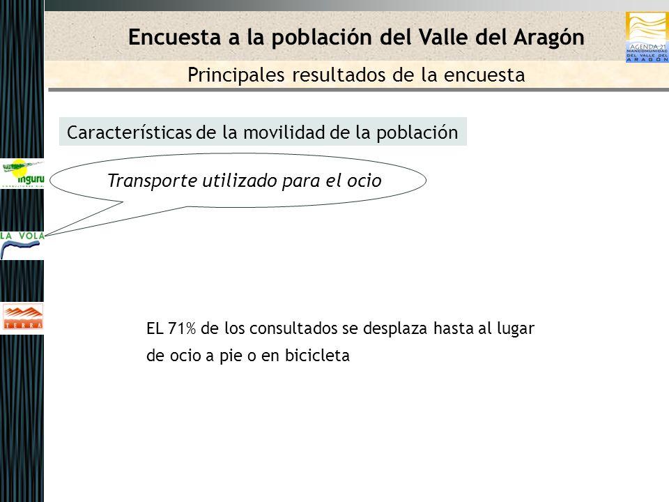 Características de la movilidad de la población EL 71% de los consultados se desplaza hasta al lugar de ocio a pie o en bicicleta Encuesta a la población del Valle del Aragón Principales resultados de la encuesta Transporte utilizado para el ocio