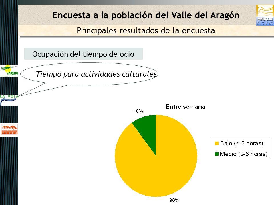 Ocupación del tiempo de ocio Tiempo para actividades culturales Encuesta a la población del Valle del Aragón Principales resultados de la encuesta