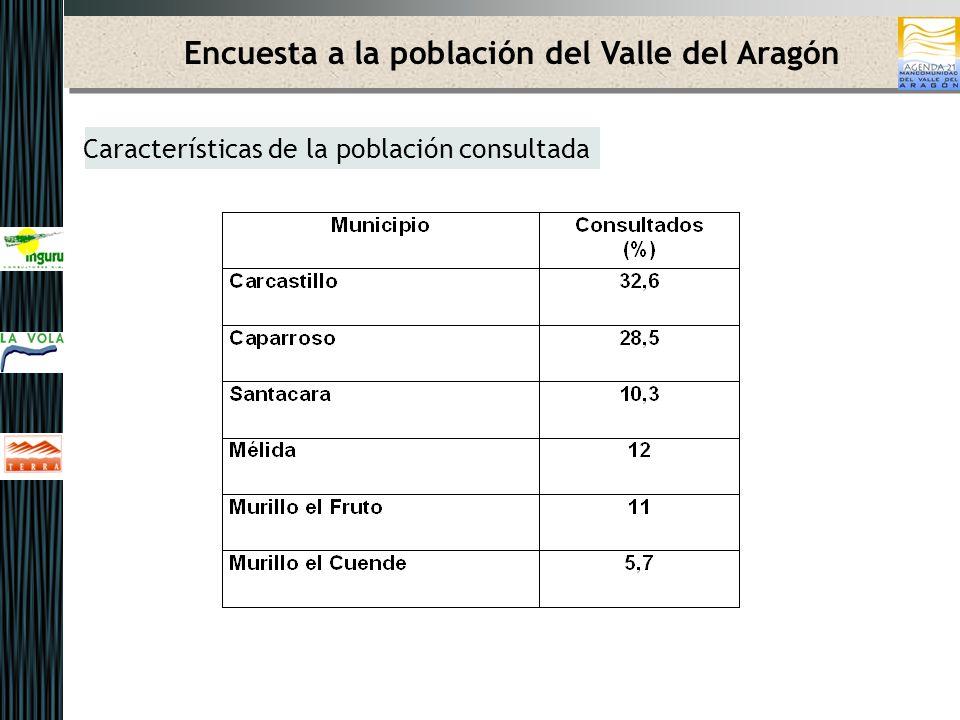 Encuesta a la población del Valle del Aragón Características de la población consultada