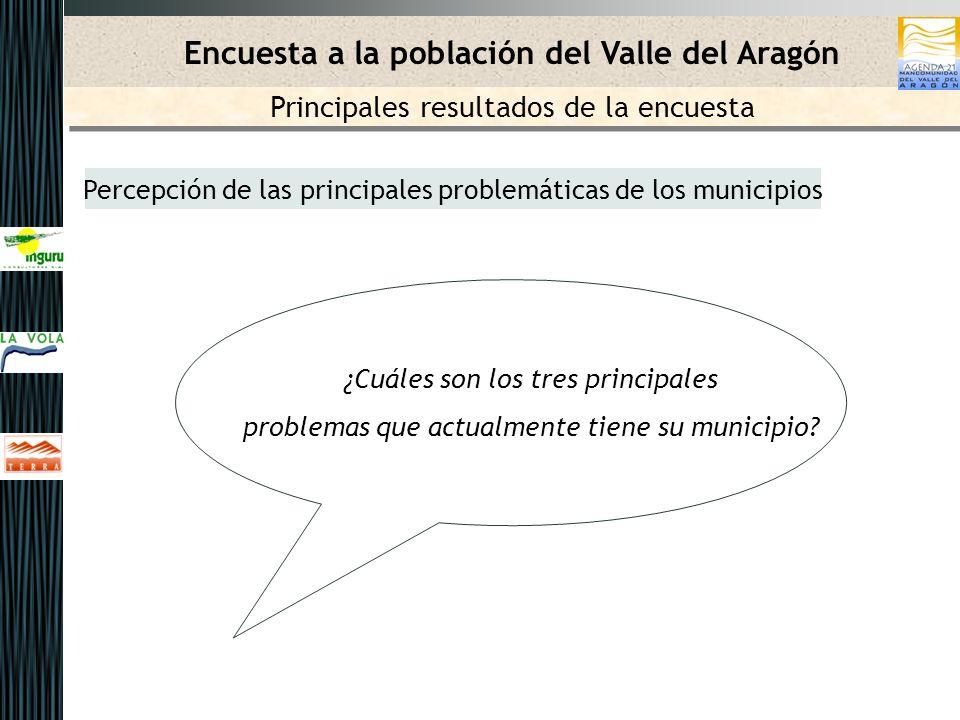 Encuesta a la población del Valle del Aragón Percepción de las principales problemáticas de los municipios Principales resultados de la encuesta ¿Cuáles son los tres principales problemas que actualmente tiene su municipio