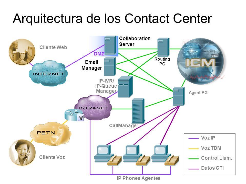 Collaboration Server DMZ Cliente Web Email Manager Arquitectura de los Contact Center Voz IP Voz TDM Control Llam. Datos CTI IP-IVR/ IP-Queue Manager