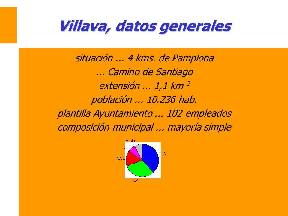 Villava, datos generales situación... 4 kms. de Pamplona... Camino de Santiago extensión... 1,1 km 2 población... 10.236 hab. plantilla Ayuntamiento..