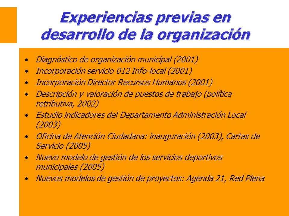 Experiencias previas en desarrollo de la organización Diagnóstico de organización municipal (2001) Incorporación servicio 012 Info-local (2001) Incorp