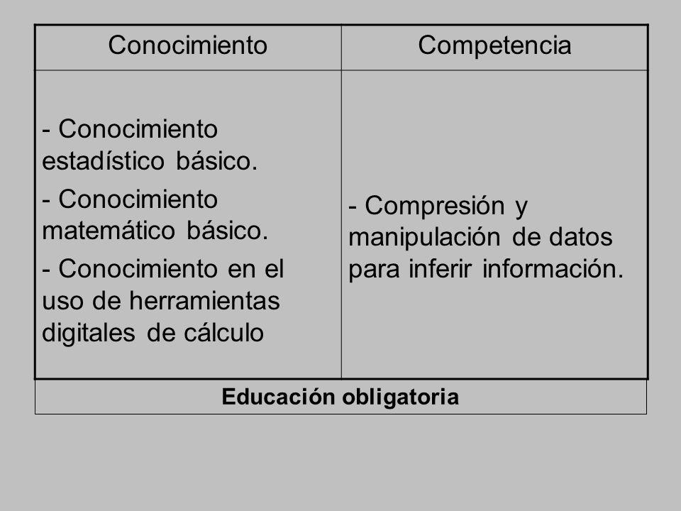 ConocimientoCompetencia - Conocimiento estadístico básico. - Conocimiento matemático básico. - Conocimiento en el uso de herramientas digitales de cál
