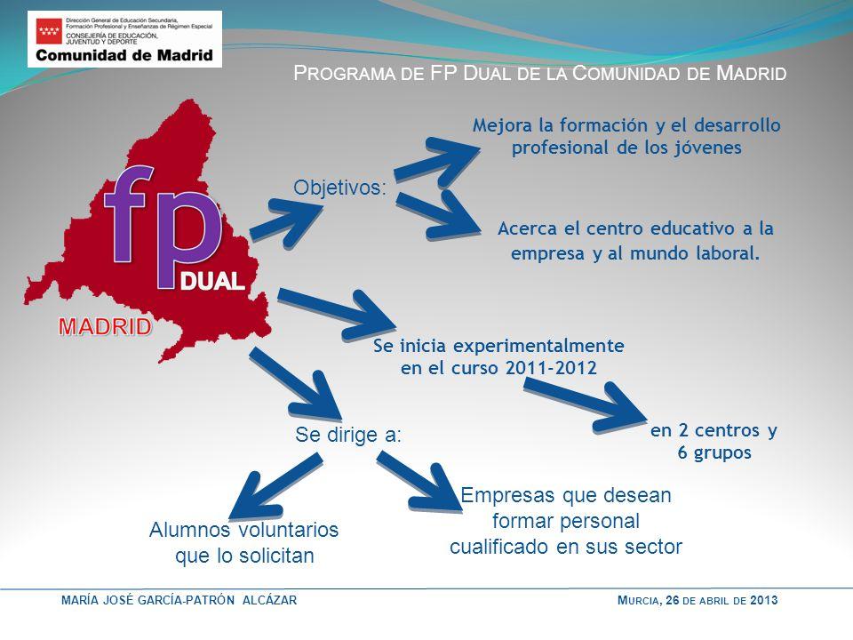 MARÍA JOSÉ GARCÍA-PATRÓN ALCÁZAR C ARACTERÍSTICAS DE LA FP D UAL La formación se imparte en: EMPRESA 2/3 CENTRO EDUCATIVO 1/3 En el marco de: Convenio Comunidad de Madrid Empresa Convenio Centro educativo Empresa Evalúa y valida la formación en la empresa de acuerdo con los informes de sus formadores Selecciona y beca a los alumnos en función del tipo y nº de puestos formativos Define y diseña, con el centro, los contenidos y el plan de trabajo M URCIA, 26 DE ABRIL DE 2013