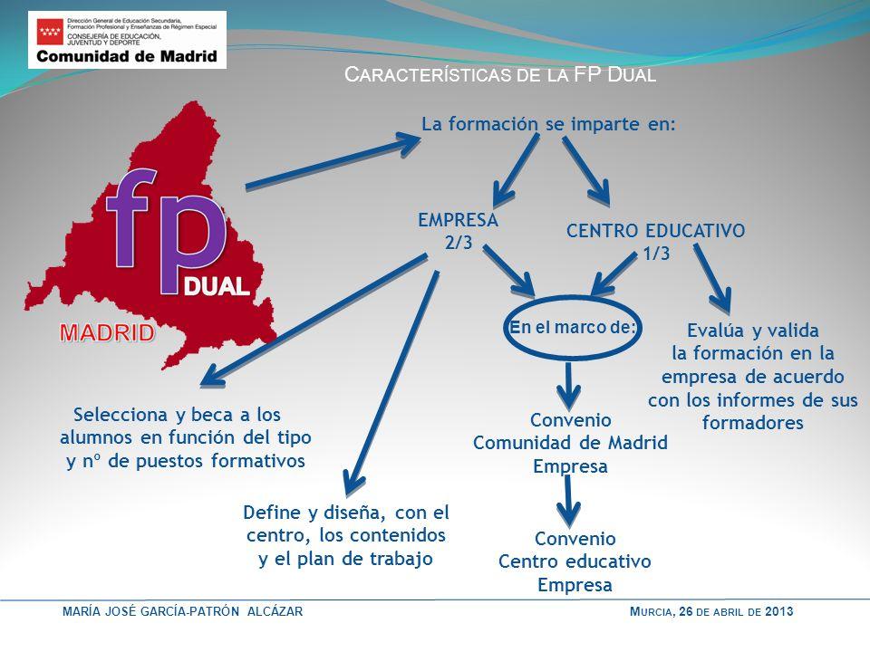 MARÍA JOSÉ GARCÍA-PATRÓN ALCÁZAR C ARACTERÍSTICAS DE LA FP D UAL La formación se imparte en: EMPRESA 2/3 CENTRO EDUCATIVO 1/3 En el marco de: Convenio