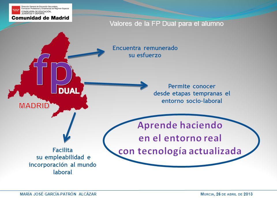 MARÍA JOSÉ GARCÍA-PATRÓN ALCÁZAR Valores de la FP Dual para el alumno Facilita su empleabilidad e incorporación al mundo laboral Permite conocer desde