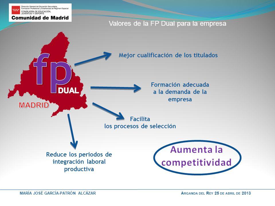 MARÍA JOSÉ GARCÍA-PATRÓN ALCÁZAR A RGANDA DEL R EY 25 DE ABRIL DE 2013 Valores de la FP Dual para la empresa Mejor cualificación de los titulados Form