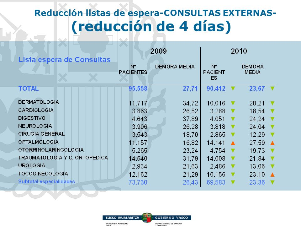 Reducción listas de espera-CONSULTAS EXTERNAS- (reducción de 4 días)