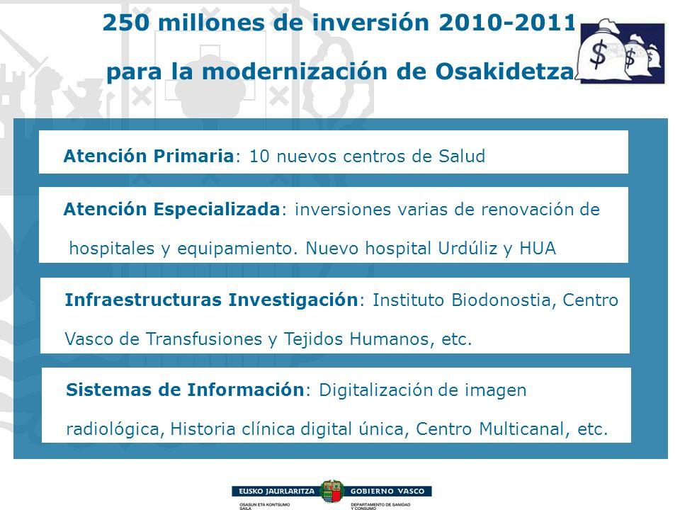 250 millones de inversión 2010-2011 para la modernización de Osakidetza Atención Primaria: 10 nuevos centros de Salud Atención Especializada: inversio