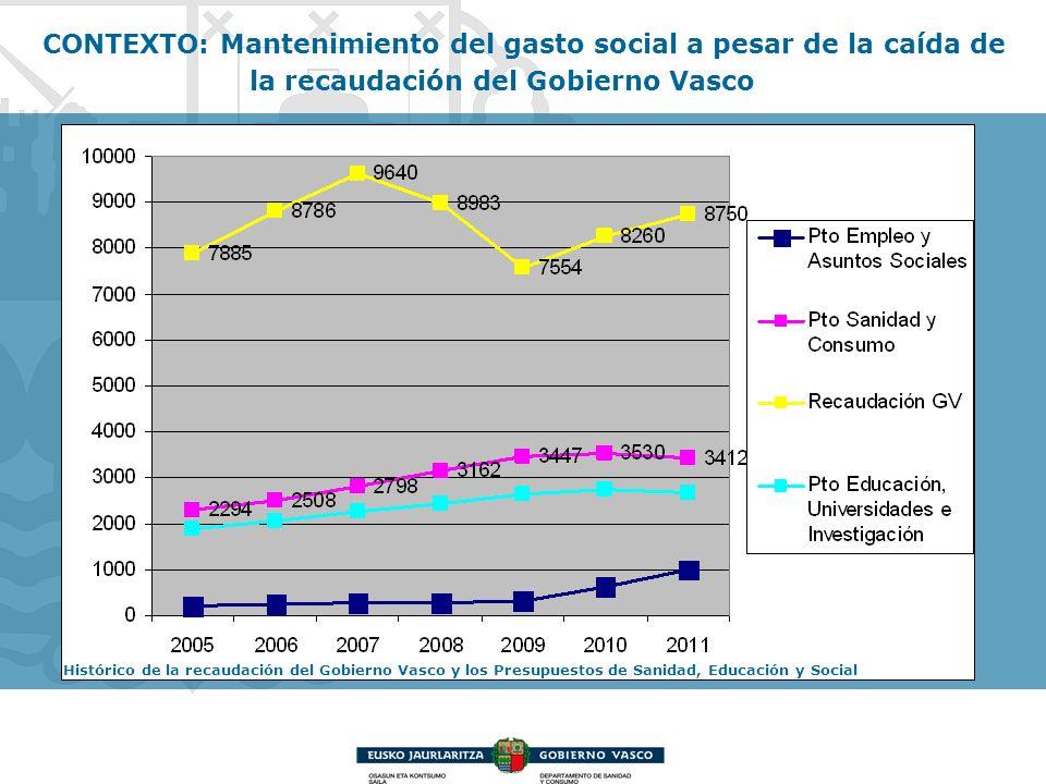Histórico de la recaudación del Gobierno Vasco y los Presupuestos de Sanidad, Educación y Social CONTEXTO: Mantenimiento del gasto social a pesar de l