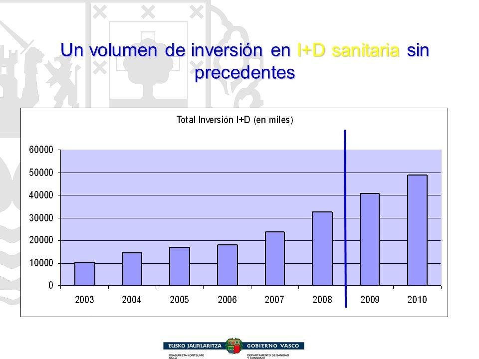 Un volumen de inversión en I+D sanitaria sin precedentes