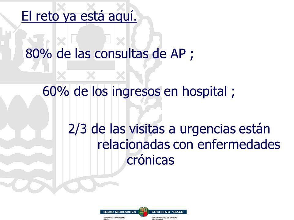 El reto ya está aquí. 80% de las consultas de AP ; 60% de los ingresos en hospital ; 2/3 de las visitas a urgencias están relacionadas con enfermedade