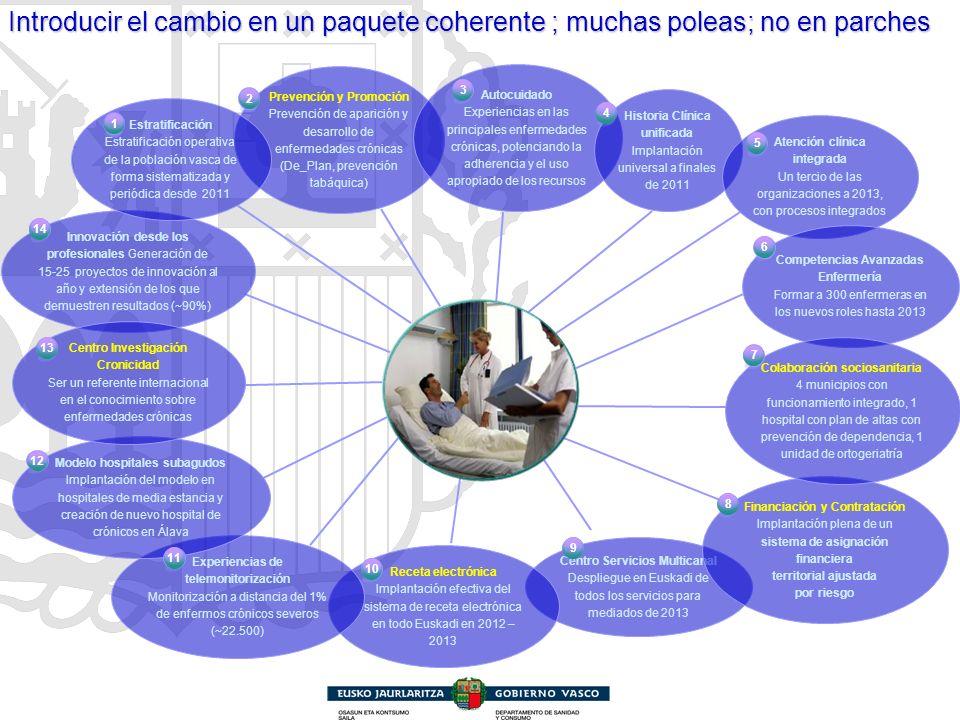 Innovación desde los profesionales Generación de 15-25 proyectos de innovación al año y extensión de los que demuestren resultados (~90%) Centro Servi