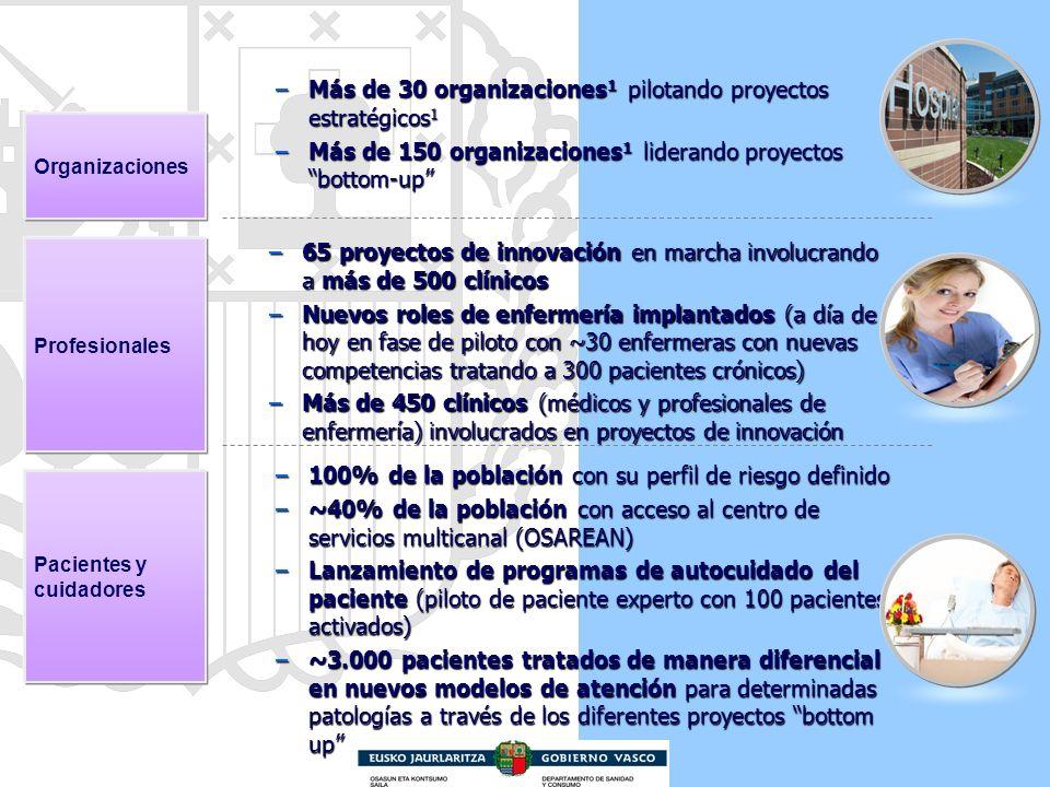 –Más de 30 organizaciones 1 pilotando proyectos estratégicos 1 –Más de 150 organizaciones 1 liderando proyectos bottom-up –65 proyectos de innovación