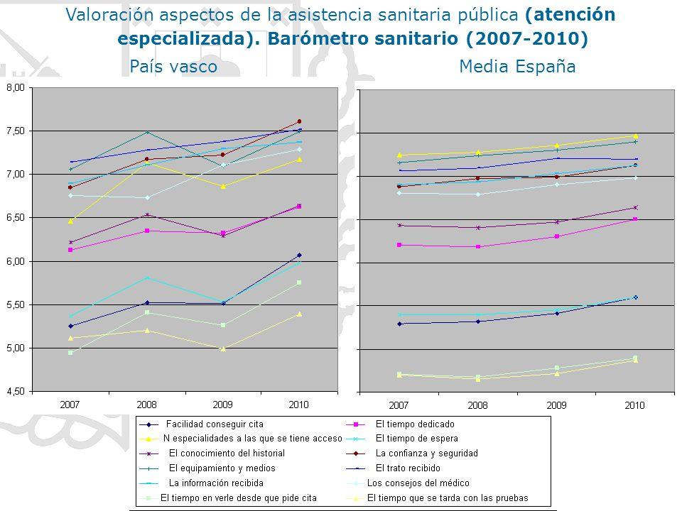 País vascoMedia España Valoración aspectos de la asistencia sanitaria pública (atención especializada). Barómetro sanitario (2007-2010)