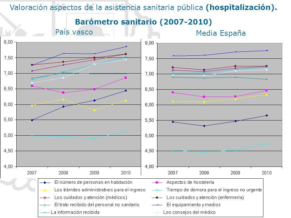 País vasco Media España Valoración aspectos de la asistencia sanitaria pública (hospitalización). Barómetro sanitario (2007-2010)