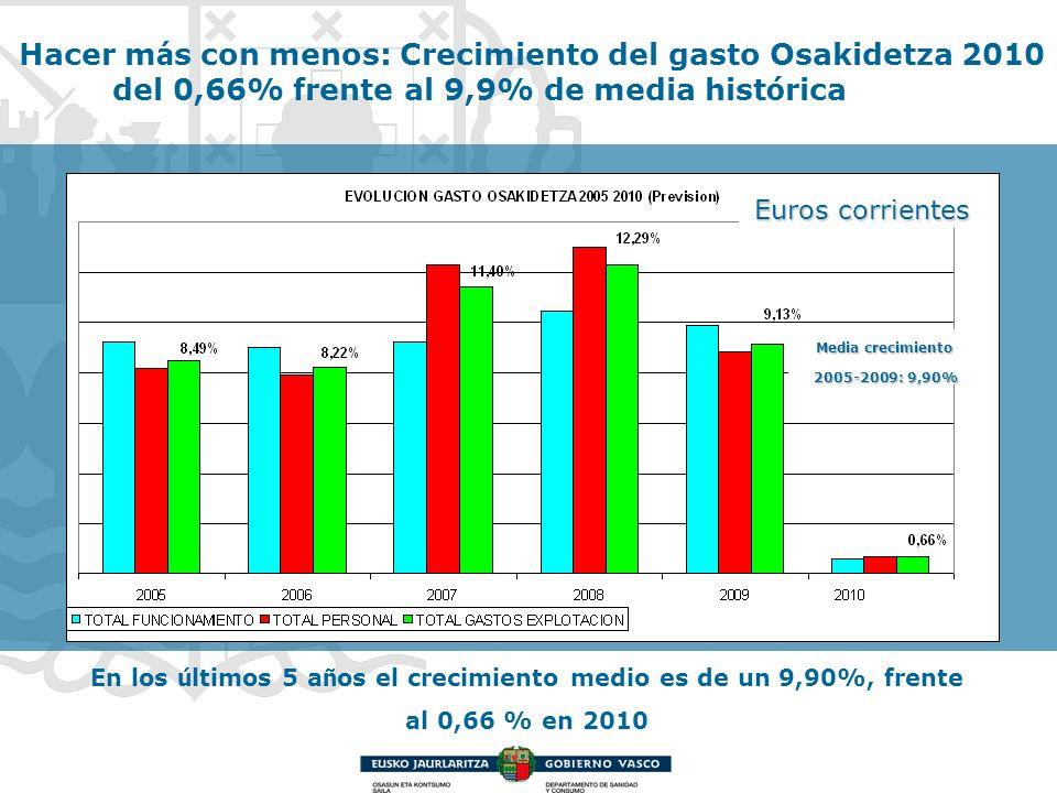 En los ú ltimos 5 a ñ os el crecimiento medio es de un 9,90%, frente al 0,66 % en 2010 Hacer m á s con menos: Crecimiento del gasto Osakidetza 2010 de
