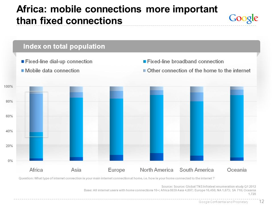 Google Confidential and Proprietary Index on total population Africa: mobile connections more important than fixed connections 12 Source: Source: Glob