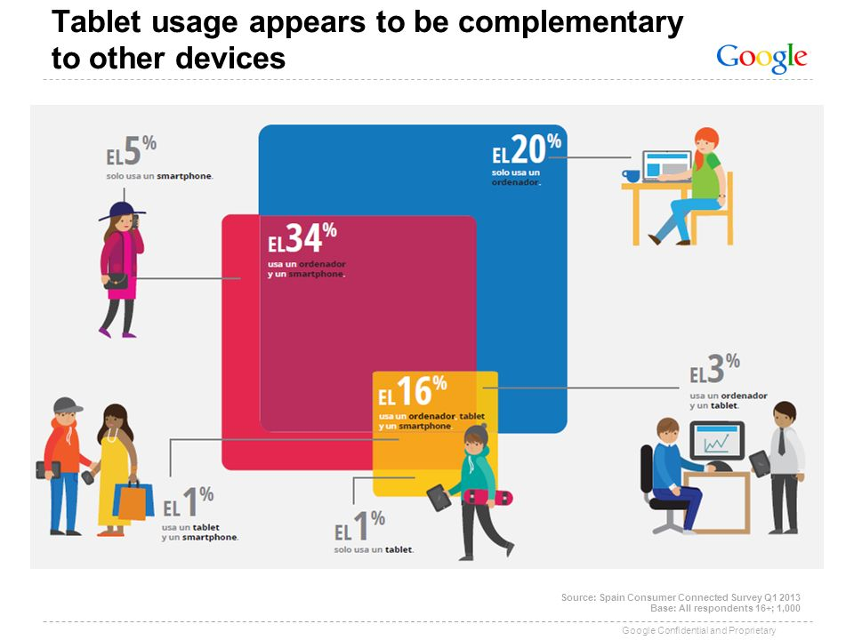 Google Confidential and Proprietary Tablet usage appears to be complementary to other devices Source: Spain Consumer Connected Survey Q1 2013 Base: Al